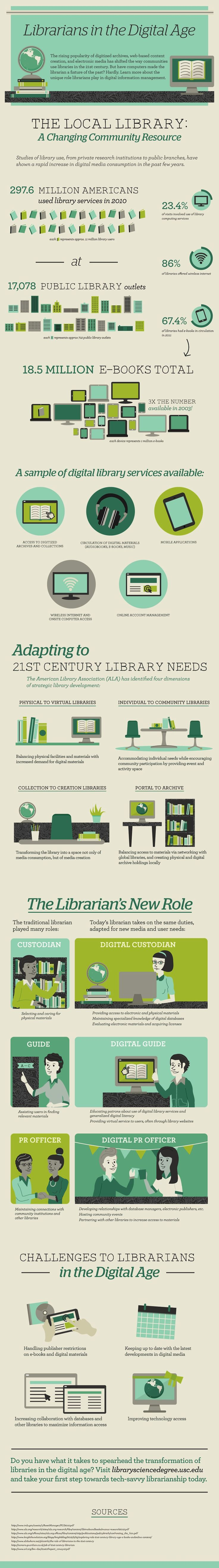 In digital age, librarians are needed more than ever [infographic]