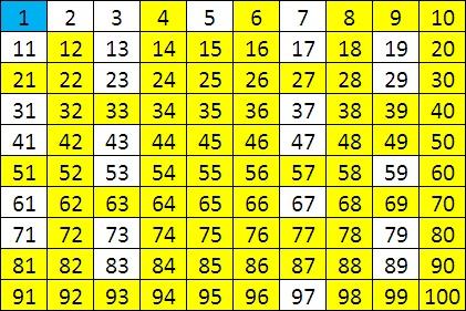 Tabellen/Diagramme and Zahlen on Pinterest