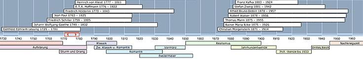 Zeittafel zu den Epochen der deutschen Literatur