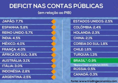 G.H.: Brasil tem um dos menores deficits do mundo e a mí...