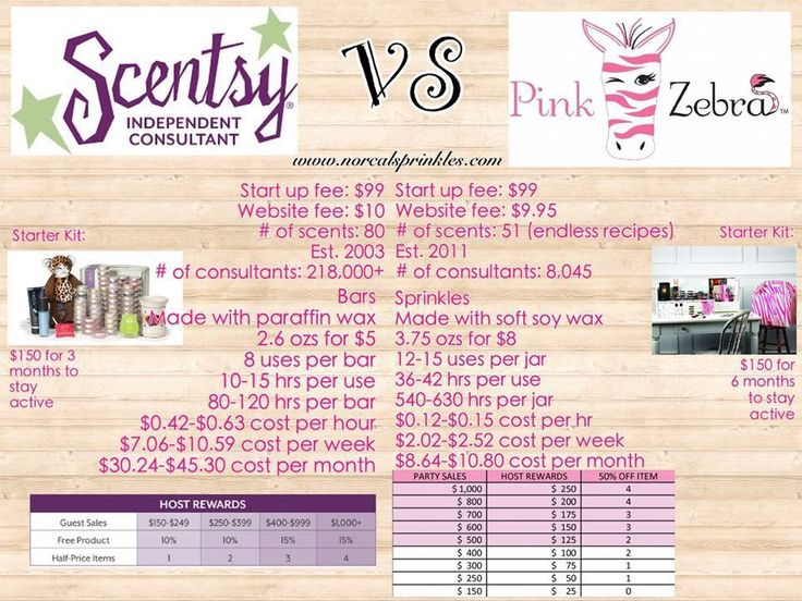Scentsy versus Pink Zebra #sprinkle #pinkzebra #betterthanscentsy  https://www.pinkzebrahome.com/thinkpinks