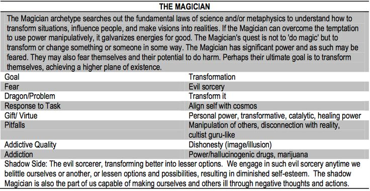 THE MAGICIAN The Twelve Archetypes J. J. Jonas Based on