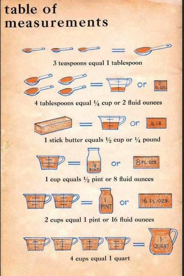 Cooking Measurement Cheat Sheets! ( Save To Your Phone For A Quick Reminder! ; )