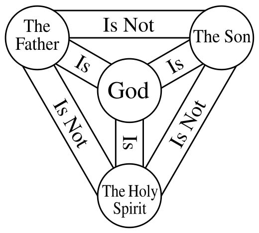 """Basic minimal (equilateral triangular) version of the """"Shield of the Trinity"""" or """"Scutum Fidei"""" diagram of traditional Christian symbolism, with translated English-language captions (in place of original Latin)"""