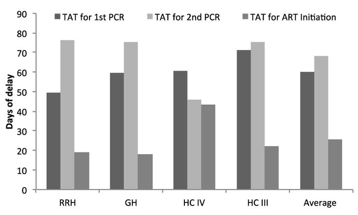 Turnaround time (TAT) in days for 1st and 2nd test as well as ART initiation at the 24 study sites. The dark grey bar indicates TAT for 1st PCR at 6-8 weeks, the light grey bar the TAT of 2d PCR (10-15w) and the mid grey bar the TAT between HIV positive diagnosis and initiation of ART.