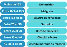 Tableau de classification de l'indice de masse corporel (IMC)