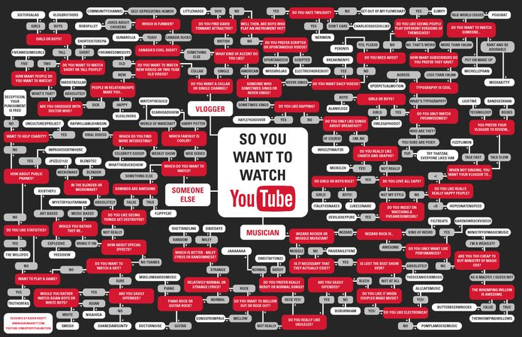 So you want to watch YouTube #infographic