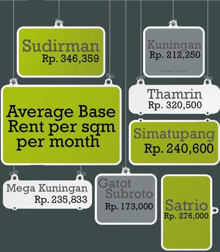 Temukan konsultan properti dan sewa kantor terbaik impian Anda di Jakarta hanya dengan sekali klik.