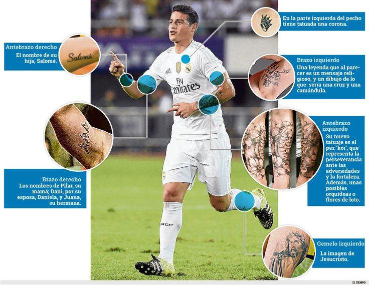 Conozca los tatuajes del jugador James Rodríguez http://www.eltiempo.com/multimedia/infografias/conozca-los-tatuajes-del-jugador-james-rodriguez/16164737