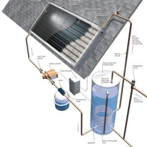Solar Hot Water Heating - Systems for Solar Water Heaters - Popular Mechanics