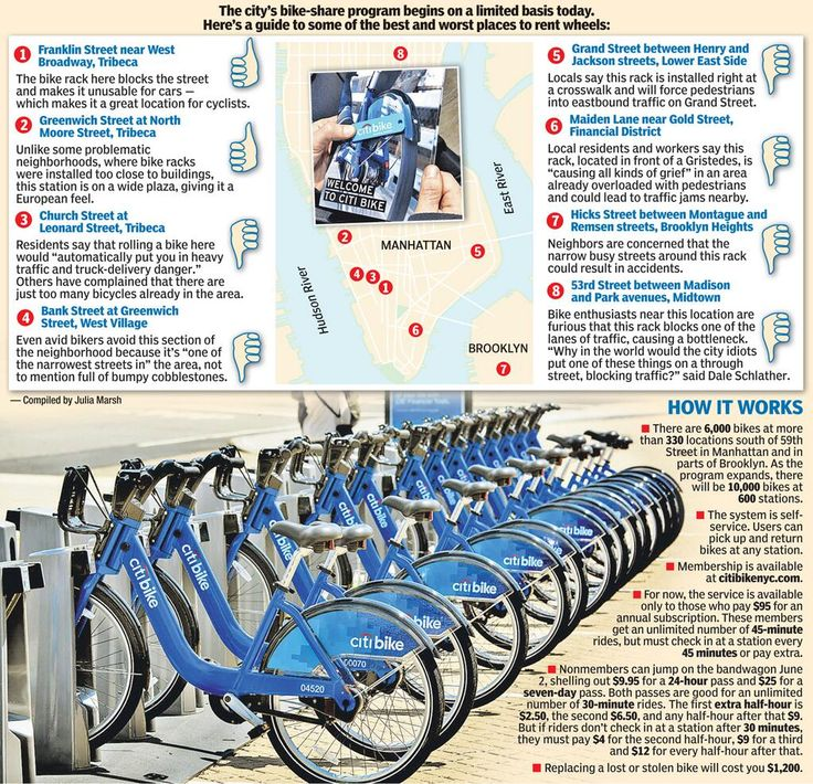 A quick guide to NYC's bikeshare program