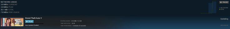 PC Update is now LIVE: 1.5GB #GrandTheftAutoV #GTAV #GTA5 #GrandTheftAuto #GTA #GTAOnline #GrandTheftAuto5 #PS4 #games
