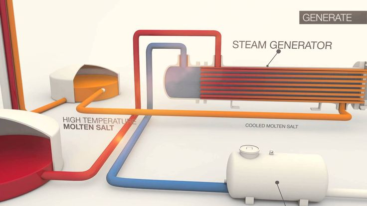nice SolarReserve - Concentrated Solar Power Technology Animation