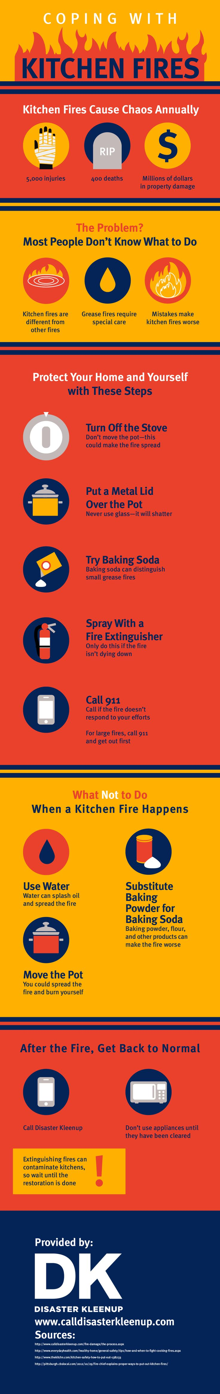 In the event of a kitchen fire, refrain from using water to try putting the…