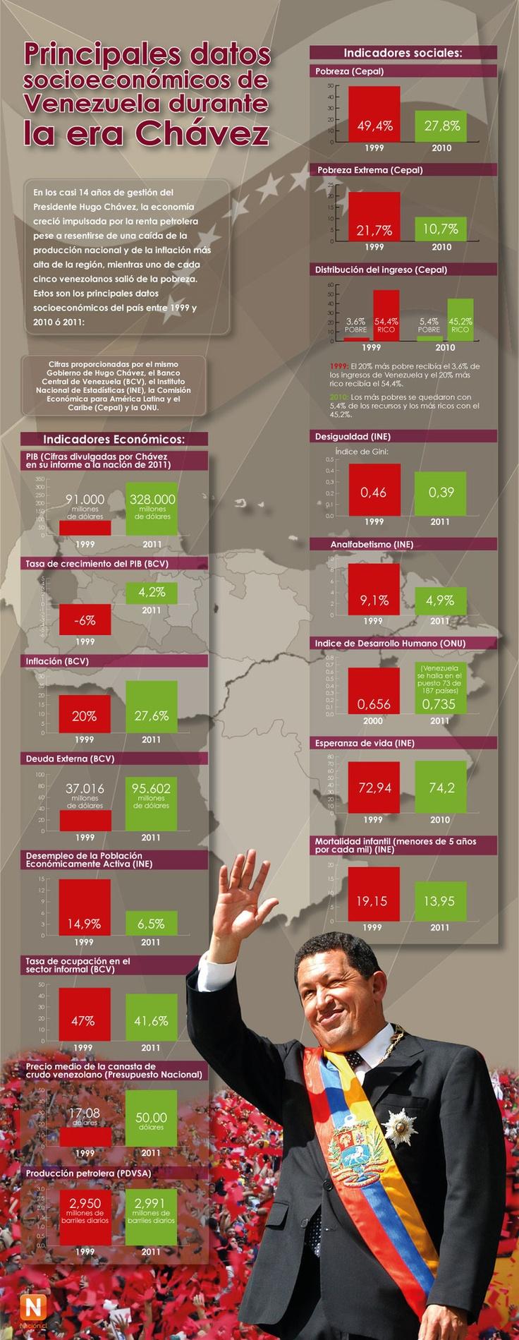 Principales datos socioeconómicos de Venezuela durante la era Chávez