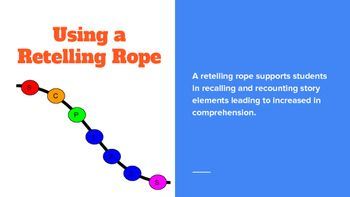 Using Retelling Ropes helps students determine the important story elements that should be included in retelling. It is a great way to inspire and encourage students to remember and retell stories in ways that improve engagement, comprehension and expression of information about stories with order and accuracy.