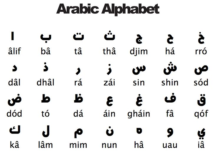 25 Best Ideas About Arabic Alphabet Chart On Pinterest