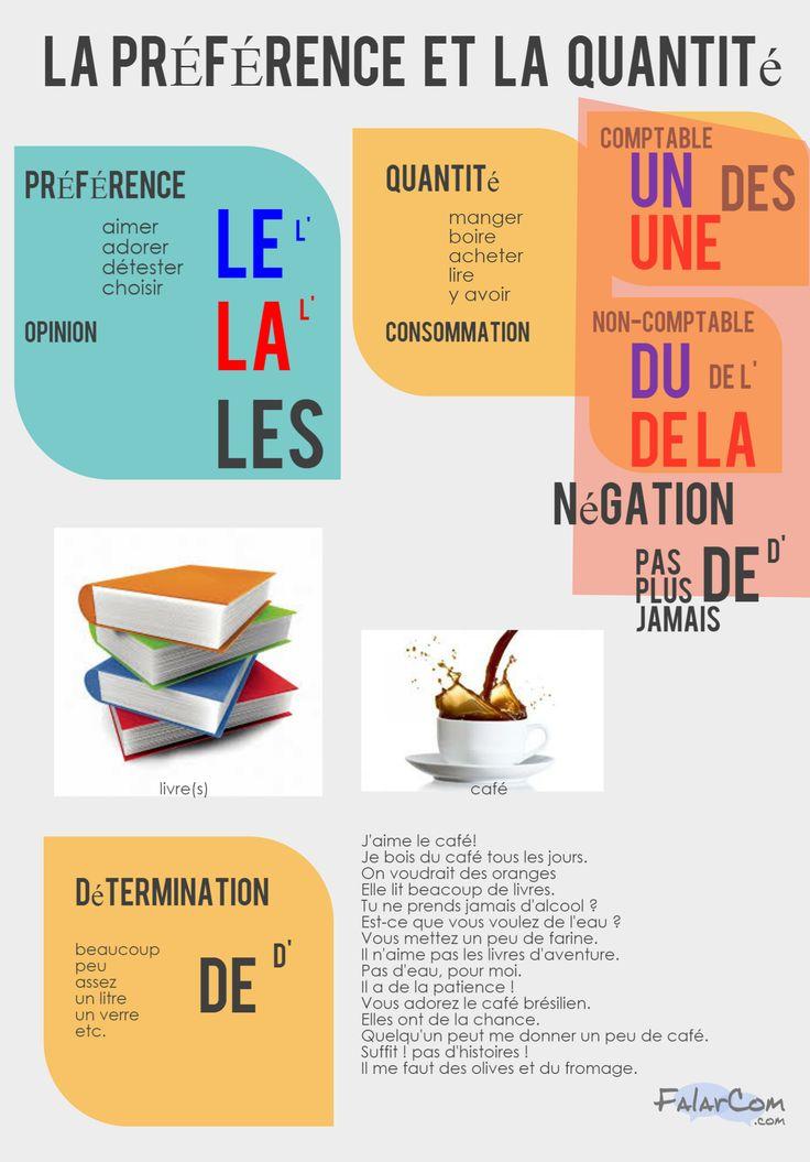 Résumé de l'utilisation des articles définis, des articles indéfinis, des articles partitifs, de la détermination de la quantité en français et la négation aussi.