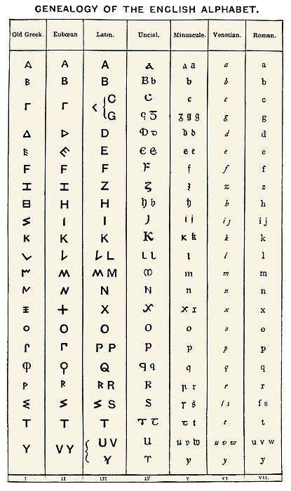 Development Of The English Alphabet