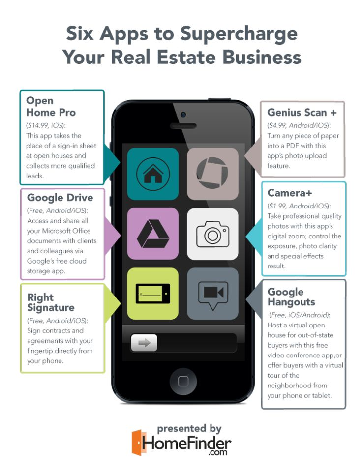 Six Apps Every Real Estate Agent Needs >> Grow your business and sell more homes this selling season with these 5 apps!