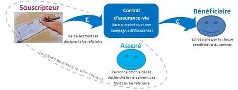 Bien rédiger la clause bénéficiaire du contrat d'assurance-vie - Assurance-vie | Comprendre vos placements avec un Expert en gestion de patrimoine Cyril JARNIAS! | Scoop.it