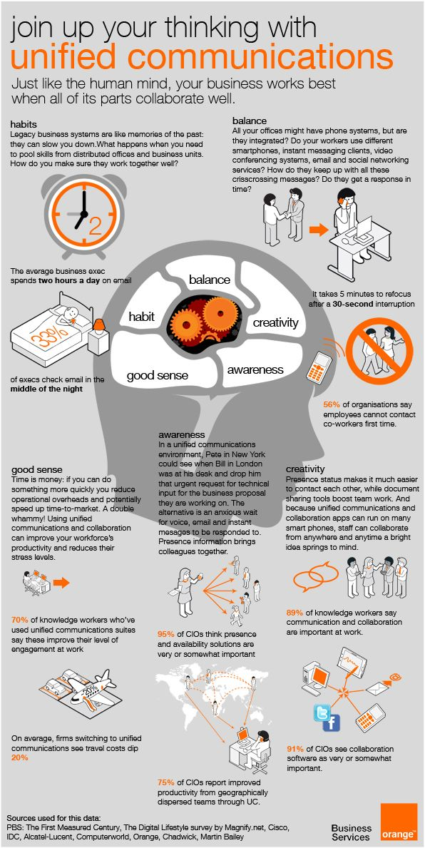 join up your thinking with unified communications (via Orange Business Services)