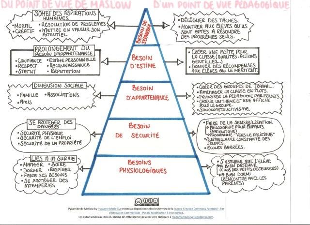 La pyramide des besoins de Maslow d'un point de vue pédagogique | madamemarieeve - via http://madamemarieeve.wordpress.com/2010/12/12/la-pyramide-des-besoins-de-maslow-vue-dun-point-de-vue-pedagogique/