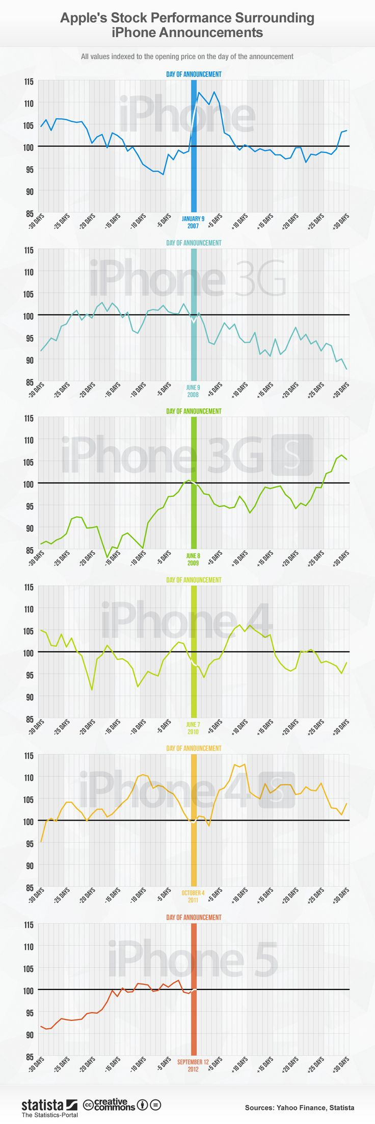How Apple's iPhone Announcements Affect The Stock [Infographic]