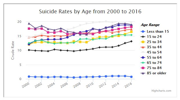 minimum support price and suicide rate in maharashtra The urban death rate was 96 in 1971-81, and it was almost double at 164 in rural areas though the death rates have come down, the rural-urban divide still remains: the death rate was only 6 in urban areas and it was 82 in rural areas in 2001-2011.