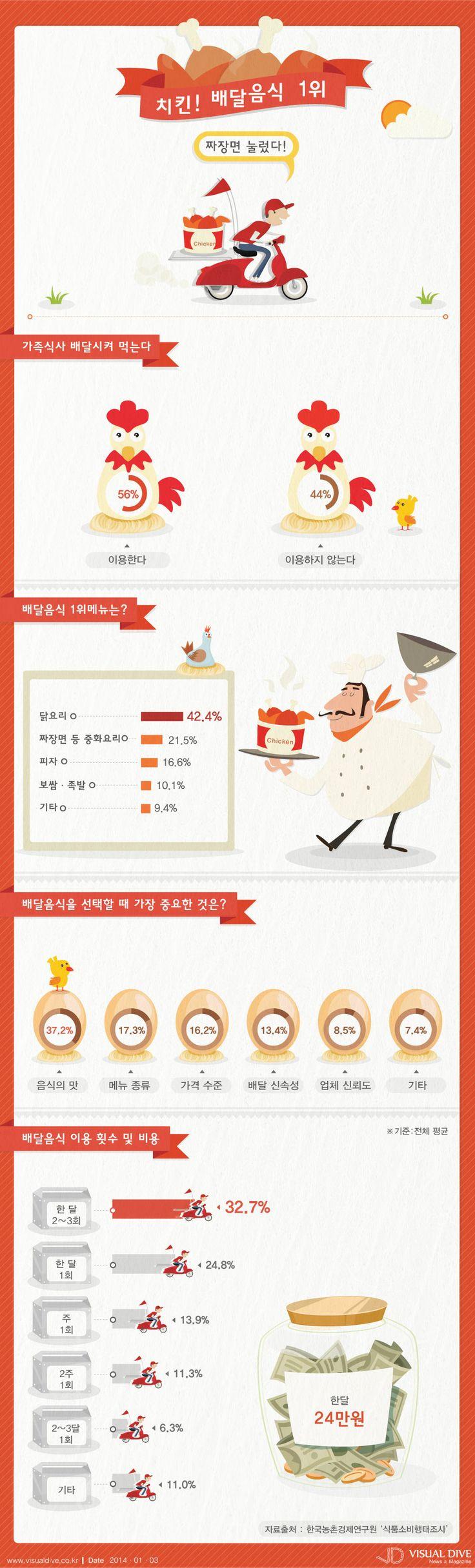 [인포그래픽] 배달음식 1위 치킨…짜장면 눌렀다 #chicken / #Infographic ⓒ 비주얼다이브 무단 복사·전재·재배포 금지