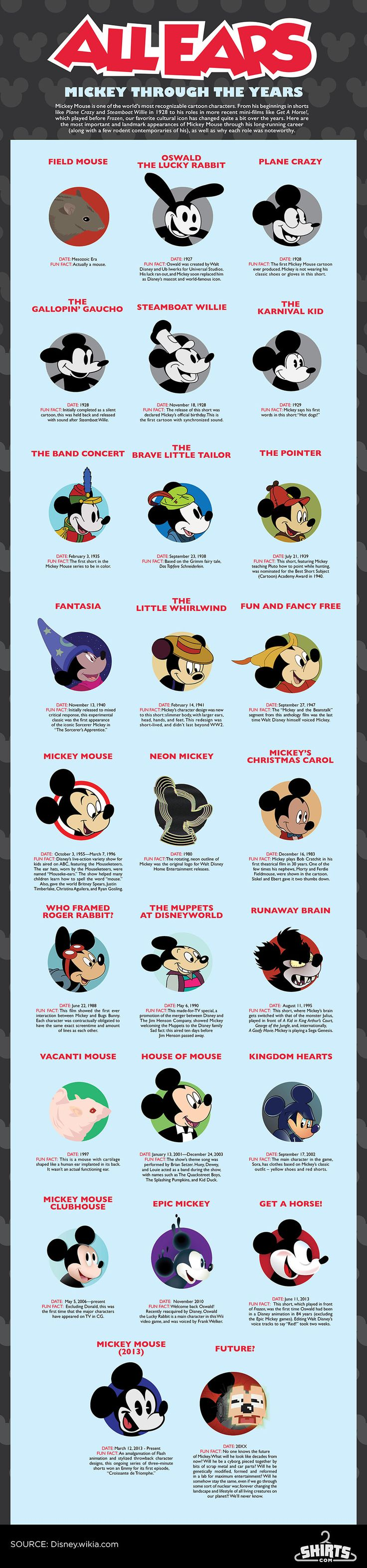 All Ears: Mickey Mouse Through The Years