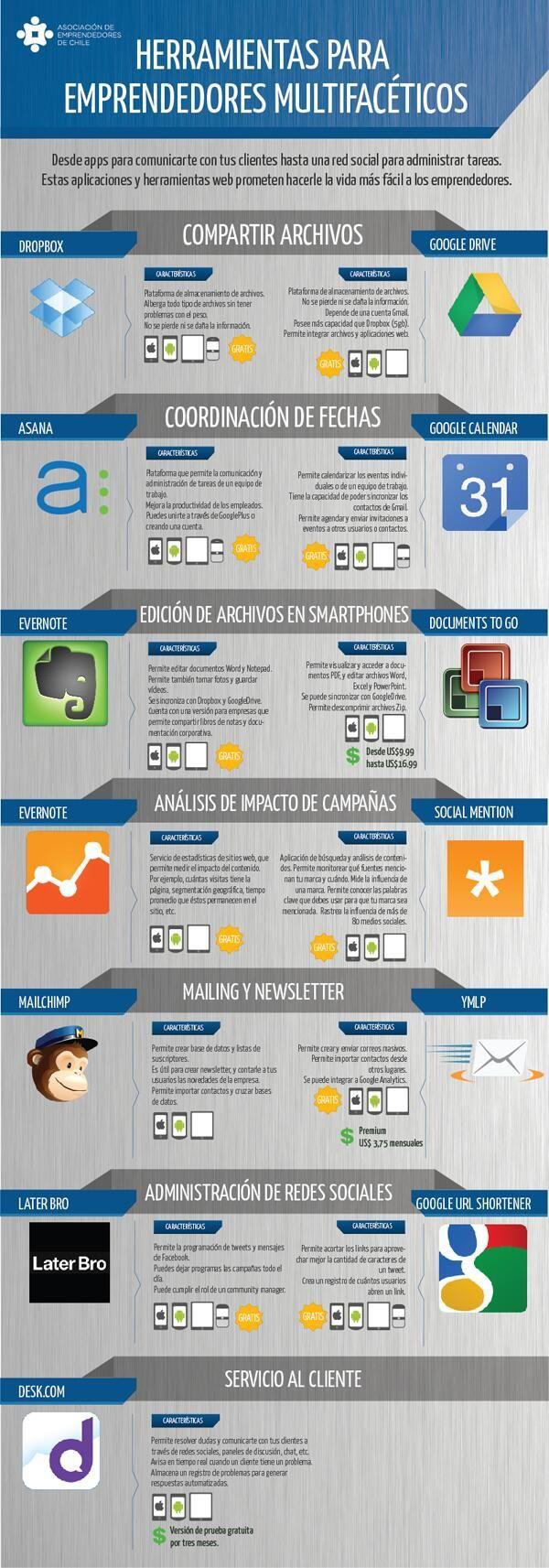 Herramientas para emprendedores polifacéticos #infografia #infographic #entrepreneurship