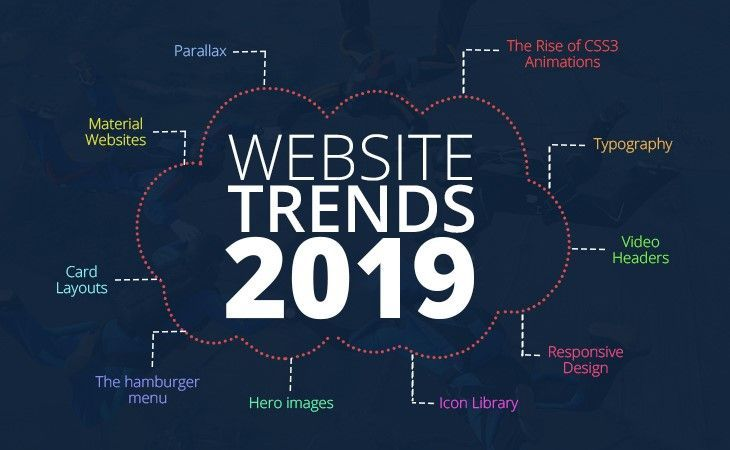 Pin On Web Design Trends