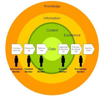 information worker ile ilgili görsel sonucu
