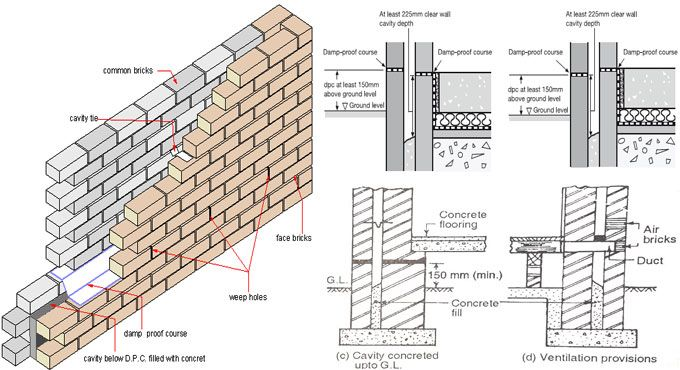 Cavity Wall Stands For A Double Wall That Comprises Of Two Individual Walls Of Masonry Known As Skins Or Leaves Which Are Cavity Wall Masonry Wall Brick Design
