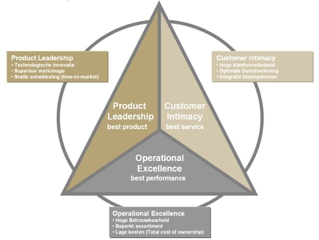 Voorbeeld Tracey en Wiersema OPERATIONAL EXCELLENCE CUSTOMER INTIMACY PRODUCT LEADERSHIP