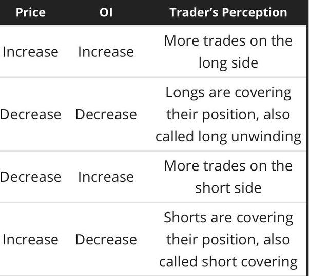 What Is A Short Build Up Short Covering Long Position Long