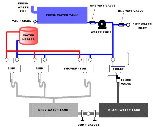 RV Plumbing isn't that much different from a traditional house type plumbing system. However, the generic RV Plumbing diagram below will help clear up a few issues. If you find you need an actual RV Water schematic for your particular model, best to contact the manufacturer directly