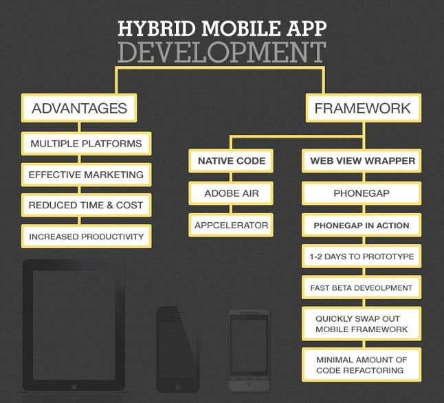 Why choose #Hybrid #Application...?? With the expanding pervasiveness of portable gadgets, pick the aaps which can run on numerous platforms observe some awesome characteristics of hybrid applications.. - access native features - easy maintainability and upgradation - reduced total cost -good UX experience in a reasonable manner.