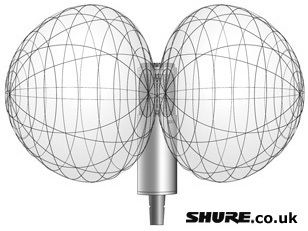 Mic Info - Polar Patterns from Shure
