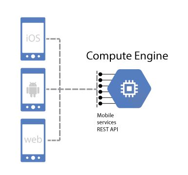 #Learn what Google offers to mobile developers. Google Compute Engine #cloud