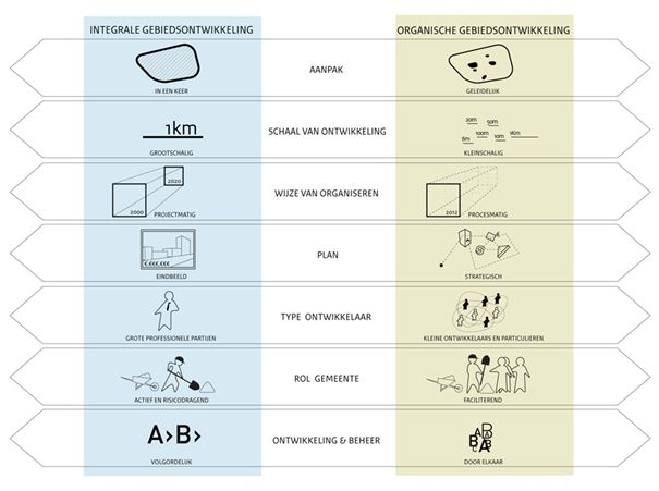 Organische gebiedsontwikkeling: hoe flexibiliteit in stedelijke planning te bereiken - Planbureau voor de Leefomgeving