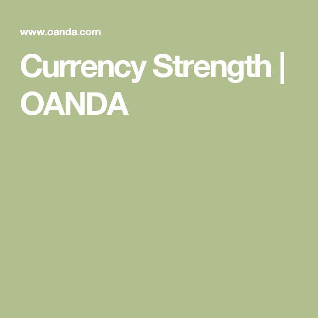 Currency Strength | OANDA