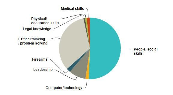 C1 Poll results: What are the most crucial skills a correctional officer should possess?