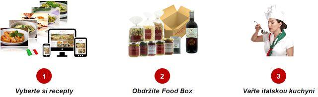 Blog: Co to jsou FOOD BOXY od ITALIAndFOOD?