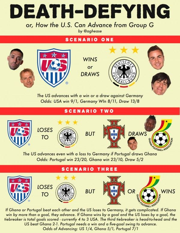 1000+ images about Football Infographic on Pinterest | Bayern ...