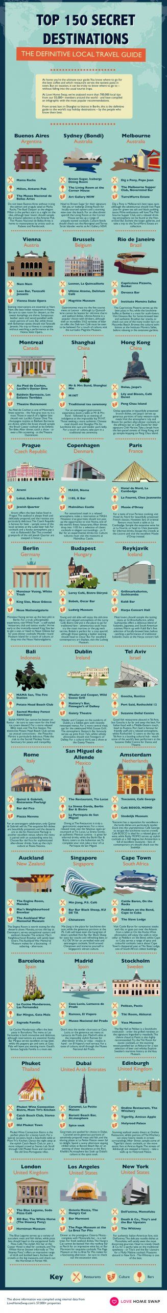 Secret travel destinations infographic from Love Home Swap