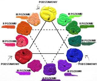 Powertex: Teoria Koloru