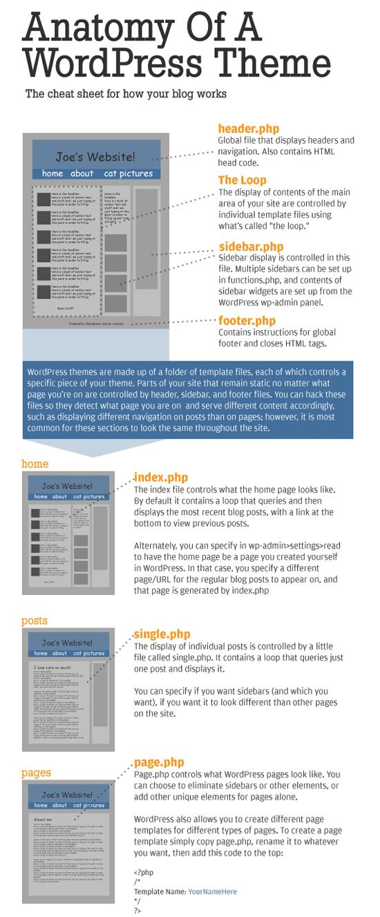 The Anatomy of a WordPress Theme - Really helps when you're trying to understand all the components of your Wordpress theme. What are all the pieces? How are they structured. What is their purpose? http://www.instacommerce.net/
