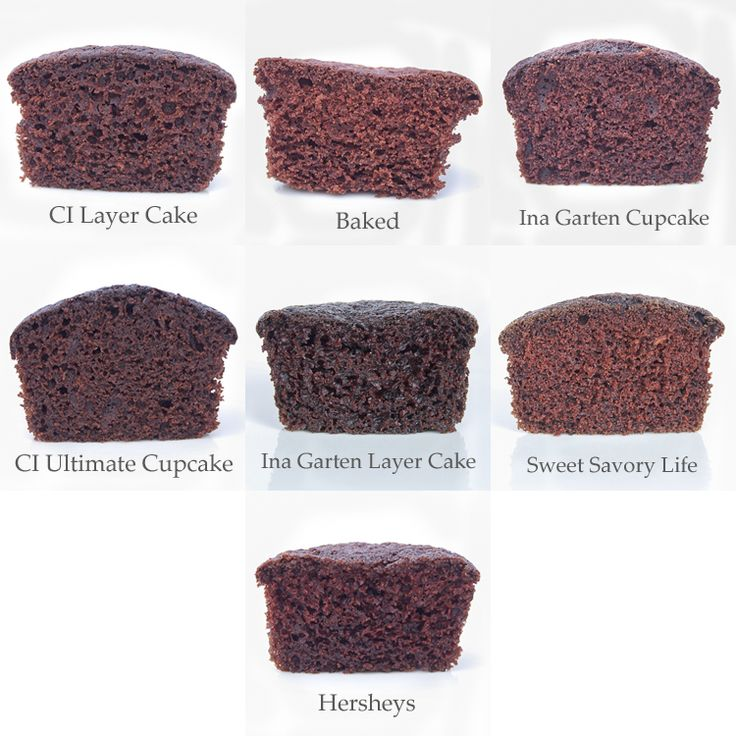 Compare chocolate cake recipes